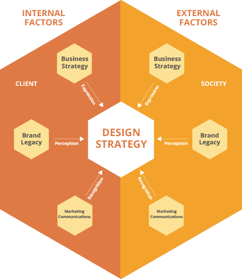 design_strategy